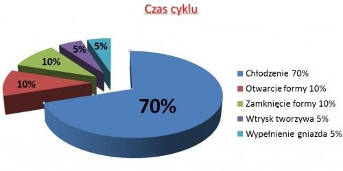 cykl schemat