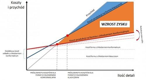 wykres biale tło 1