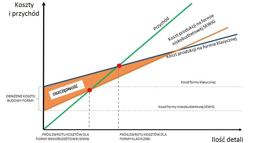 wykres biale tło 2