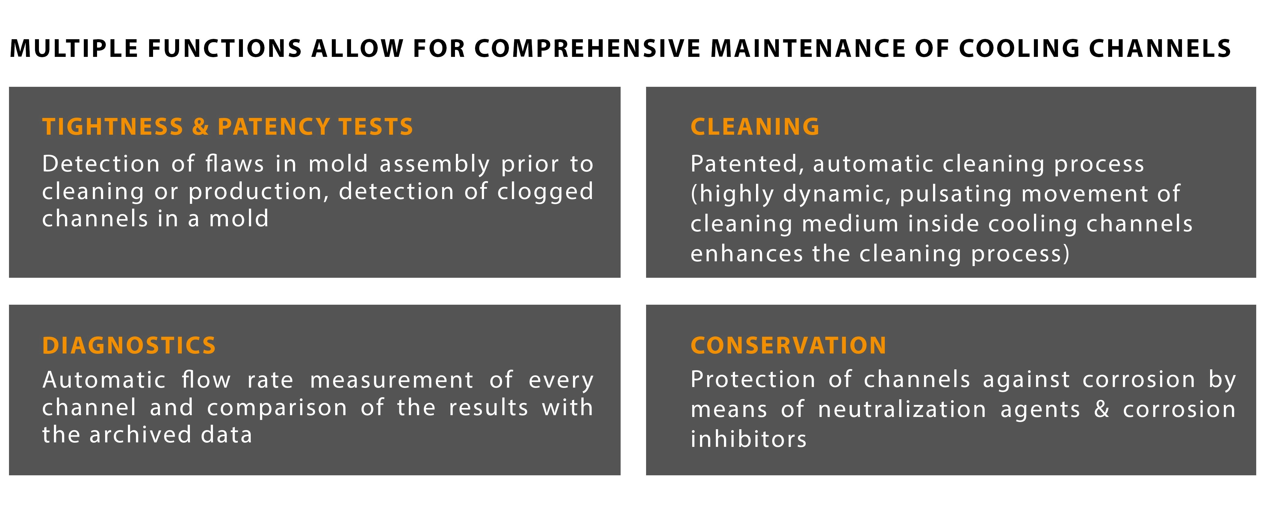 CoolingCare - Efficient cleaning of polluted cooling